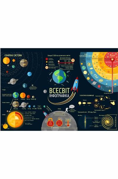 """Учебная таблица """"Вселенная""""для детей"""