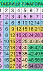 Просте вивчення мнження за допомогою таблиці Піфагора