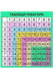 Таблиця Піфагора
