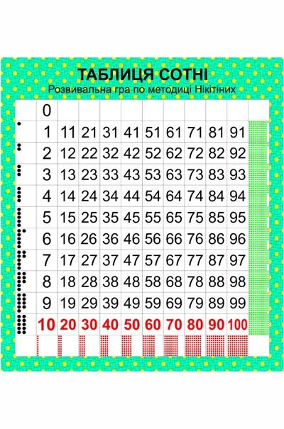 """Таблица """"Сотни"""" для развития математического мышления у детей"""